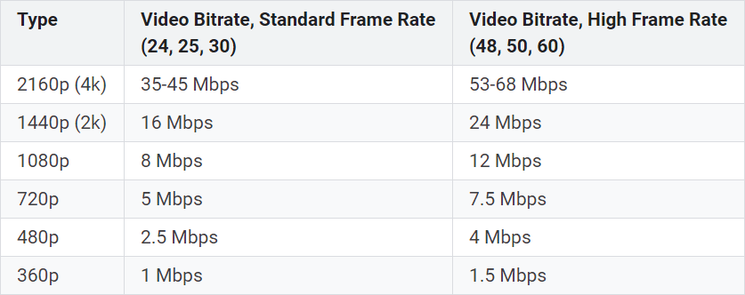 bitrates-for-SDR.png